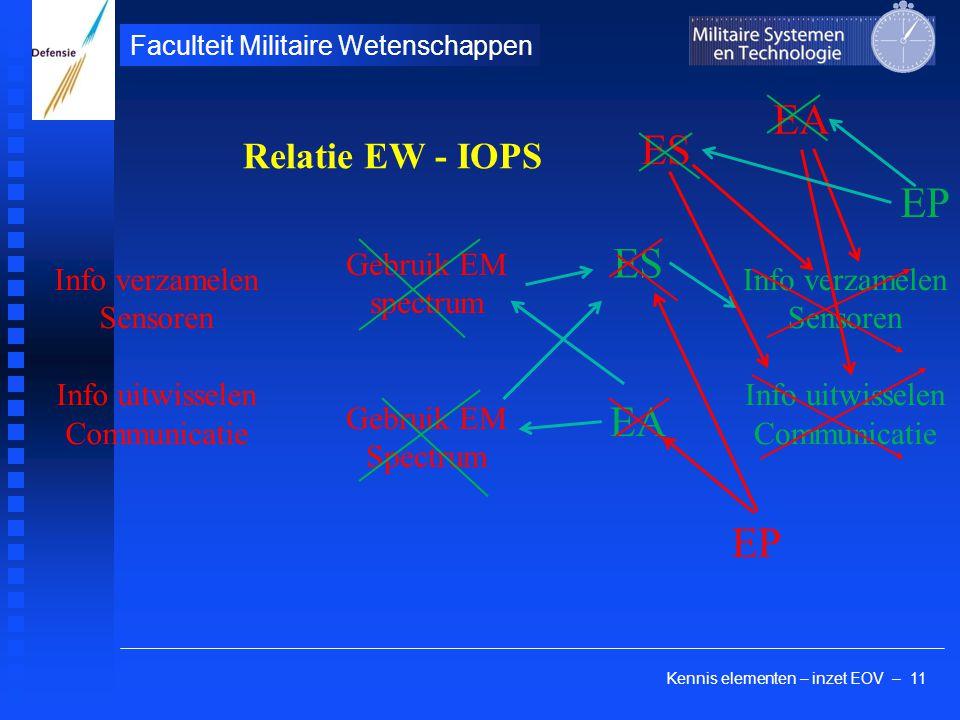 Kennis elementen – inzet EOV – 11 Faculteit Militaire Wetenschappen ES EA Relatie EW - IOPS Info verzamelen Sensoren Info uitwisselen Communicatie Geb