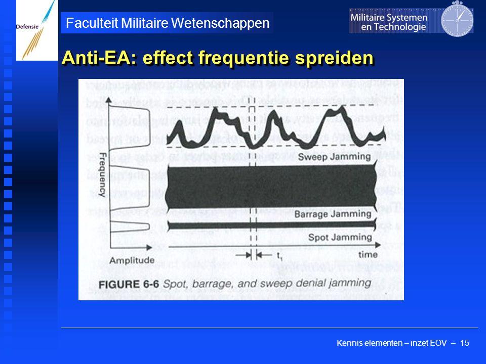 Kennis elementen – inzet EOV – 15 Faculteit Militaire Wetenschappen Anti-EA: effect frequentie spreiden
