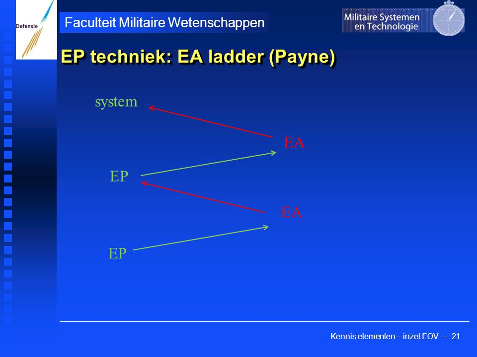 Kennis elementen – inzet EOV – 21 Faculteit Militaire Wetenschappen EP techniek: EA ladder (Payne) system EA EP EA EP