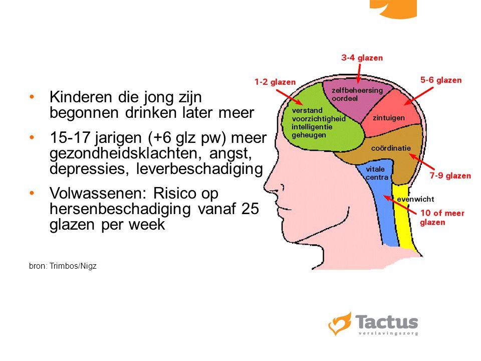 Kinderen die jong zijn begonnen drinken later meer 15-17 jarigen (+6 glz pw) meer gezondheidsklachten, angst, depressies, leverbeschadiging Volwassene