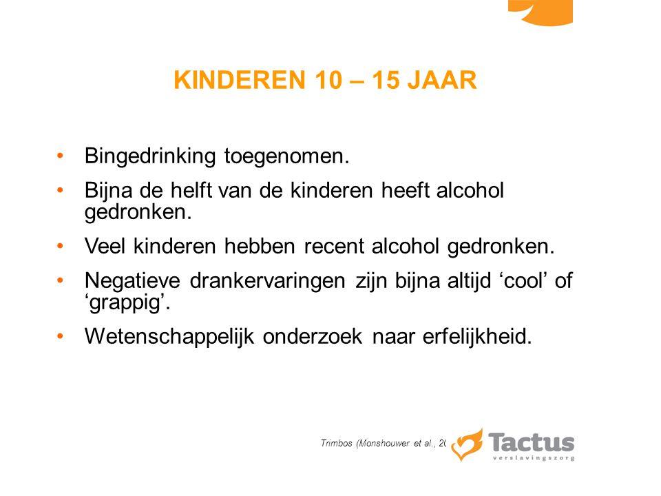 KINDEREN 10 – 15 JAAR Bingedrinking toegenomen. Bijna de helft van de kinderen heeft alcohol gedronken. Veel kinderen hebben recent alcohol gedronken.