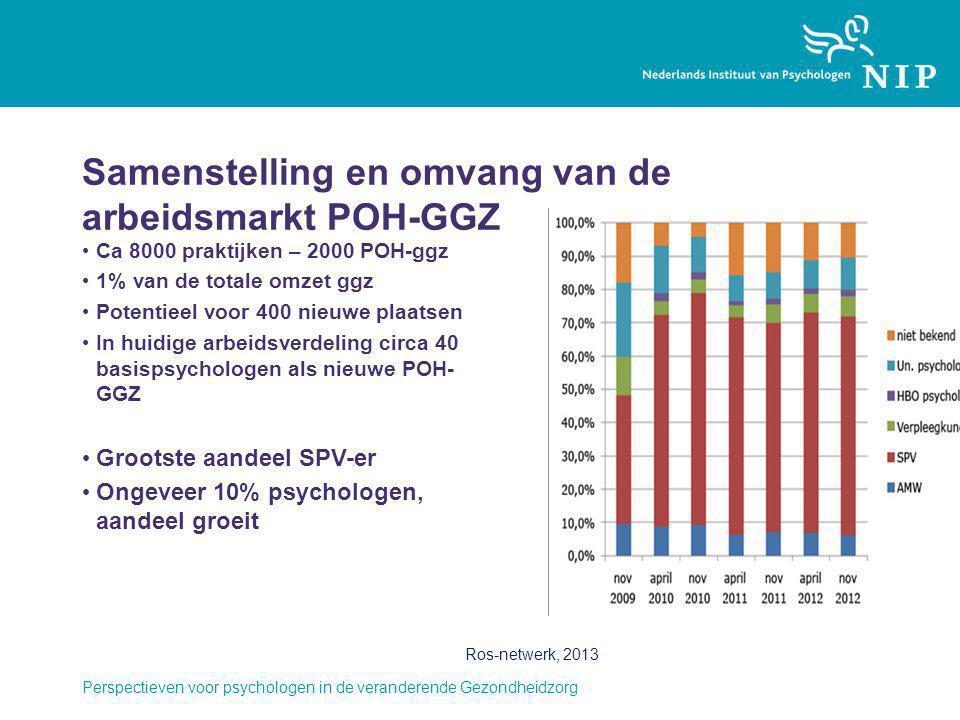 Samenstelling en omvang van de arbeidsmarkt POH-GGZ Ca 8000 praktijken – 2000 POH-ggz 1% van de totale omzet ggz Potentieel voor 400 nieuwe plaatsen I