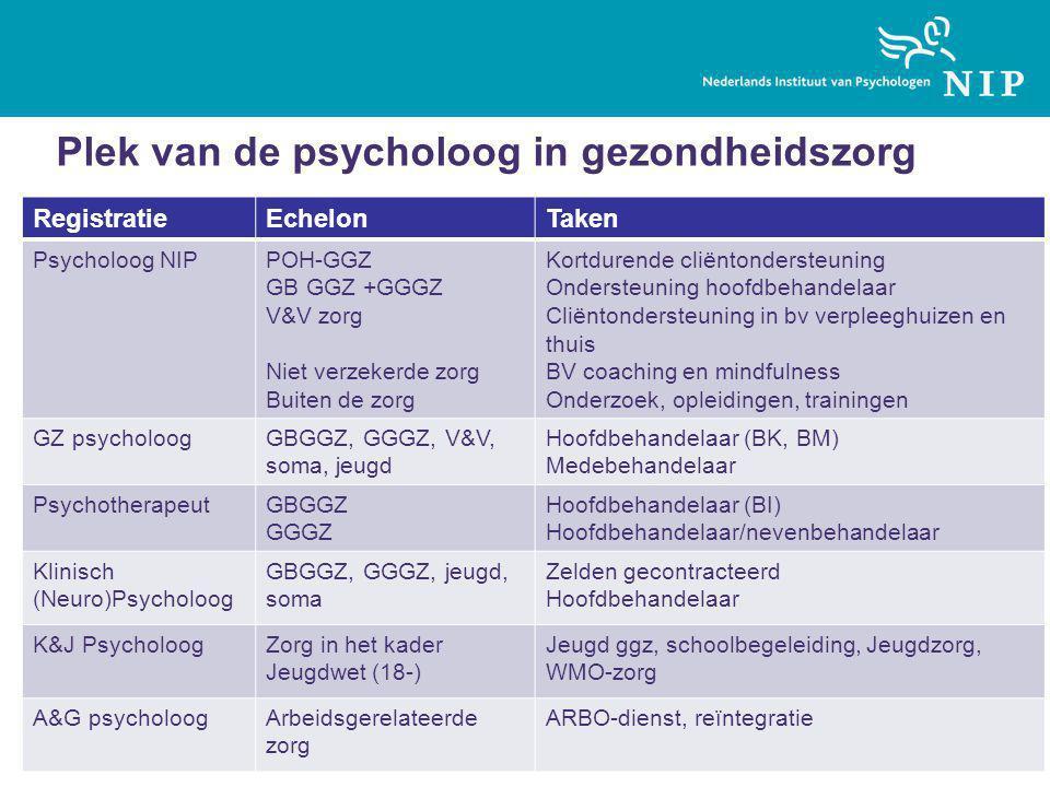 Plek van de psycholoog in gezondheidszorg RegistratieEchelonTaken Psycholoog NIPPOH-GGZ GB GGZ +GGGZ V&V zorg Niet verzekerde zorg Buiten de zorg Kort