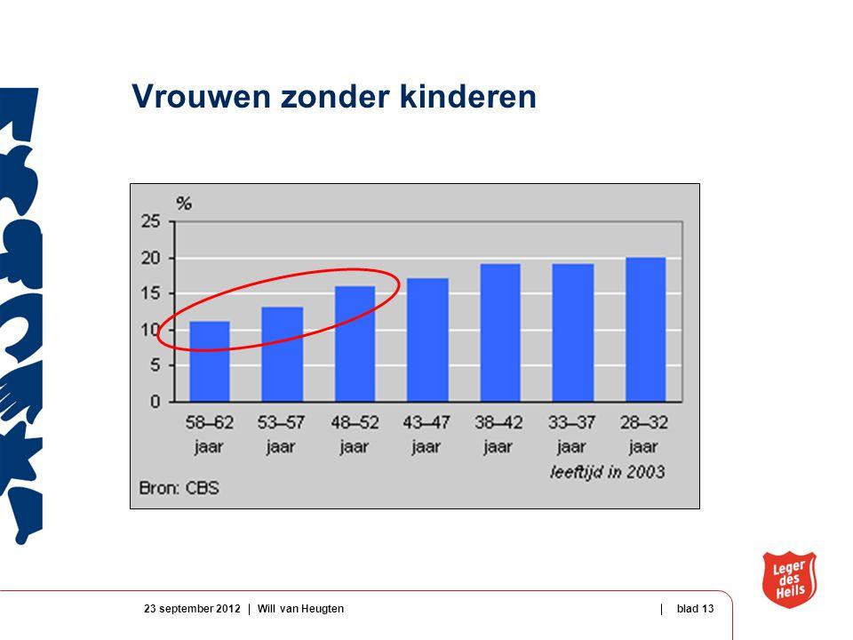 Vrouwen zonder kinderen 23 september 2012Will van Heugtenblad 13
