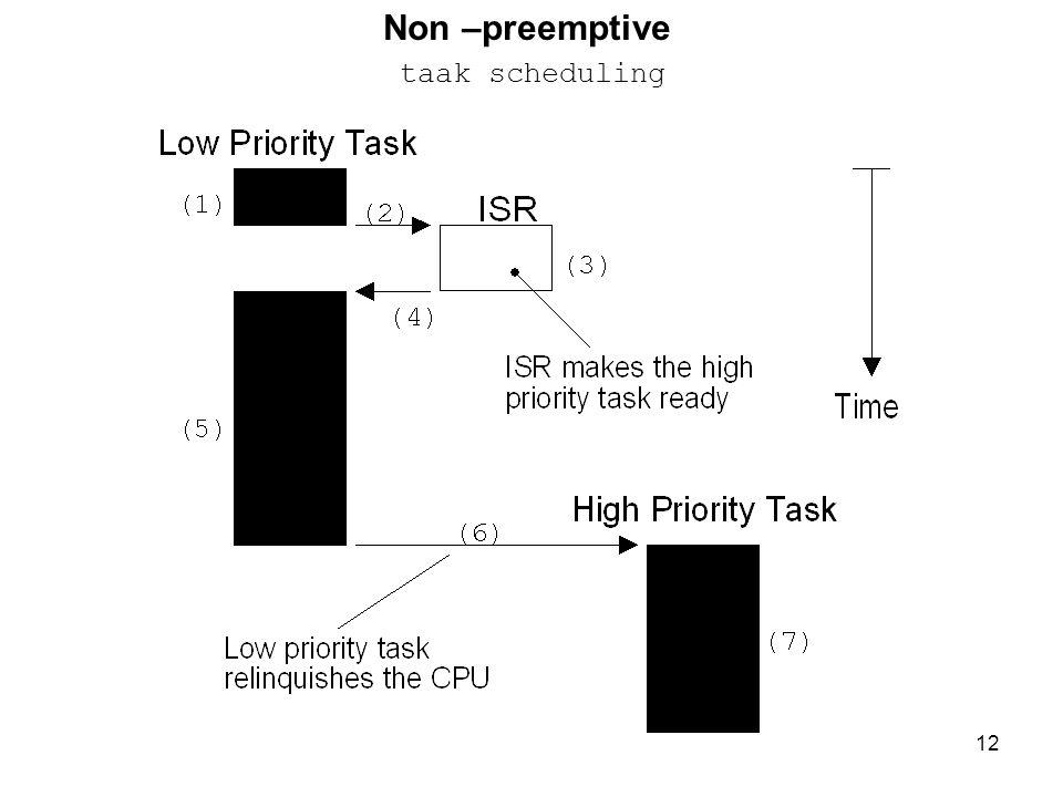 12 Non –preemptive taak scheduling