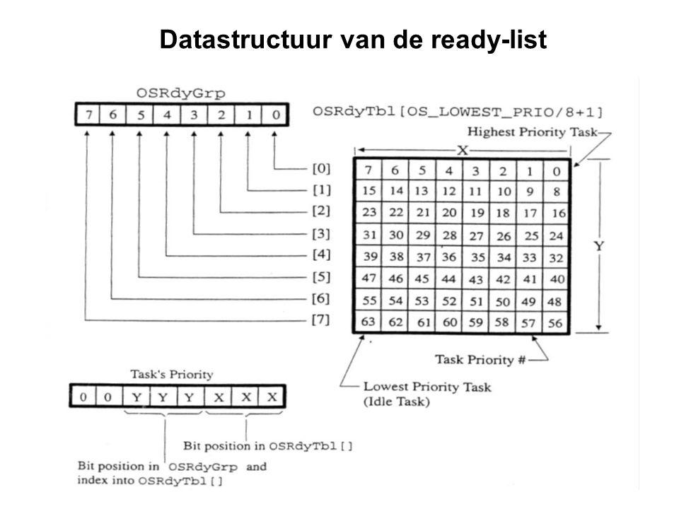 17 Datastructuur van de ready-list