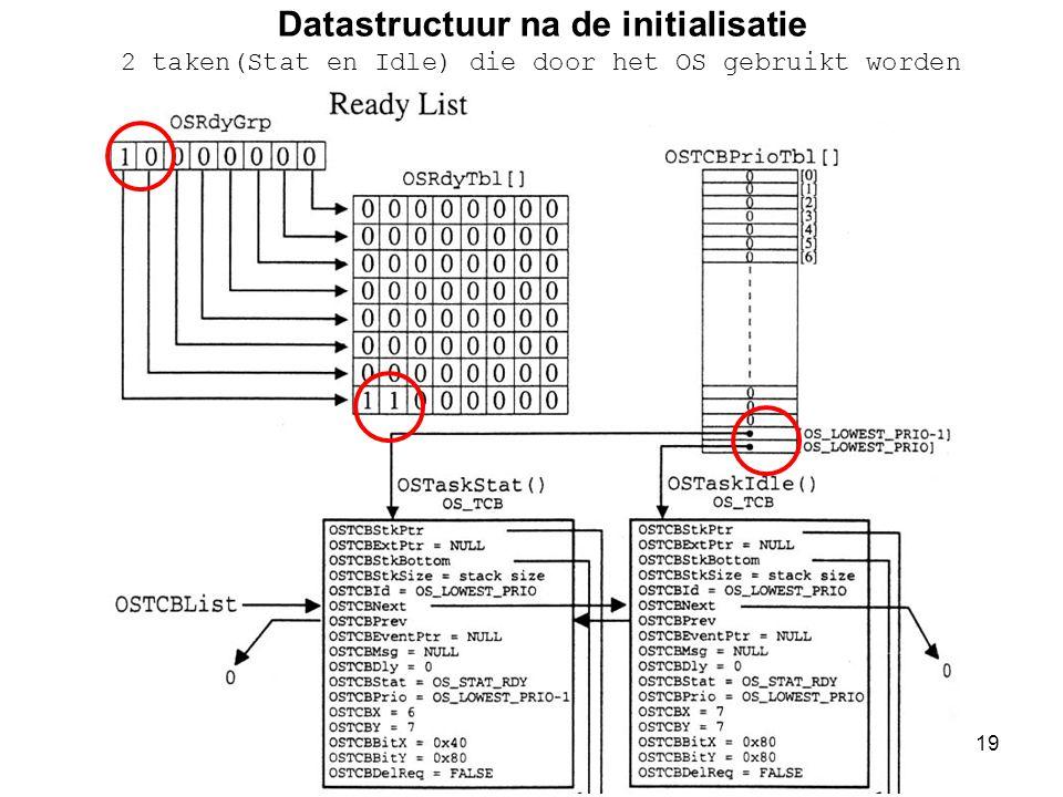 19 Datastructuur na de initialisatie 2 taken(Stat en Idle) die door het OS gebruikt worden