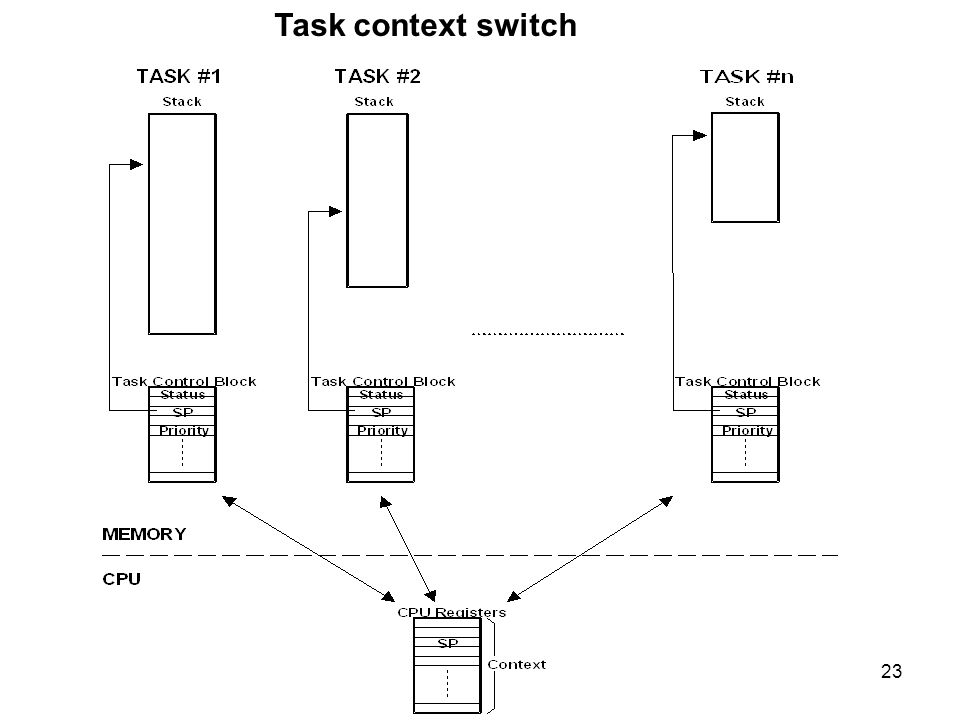 23 Task context switch