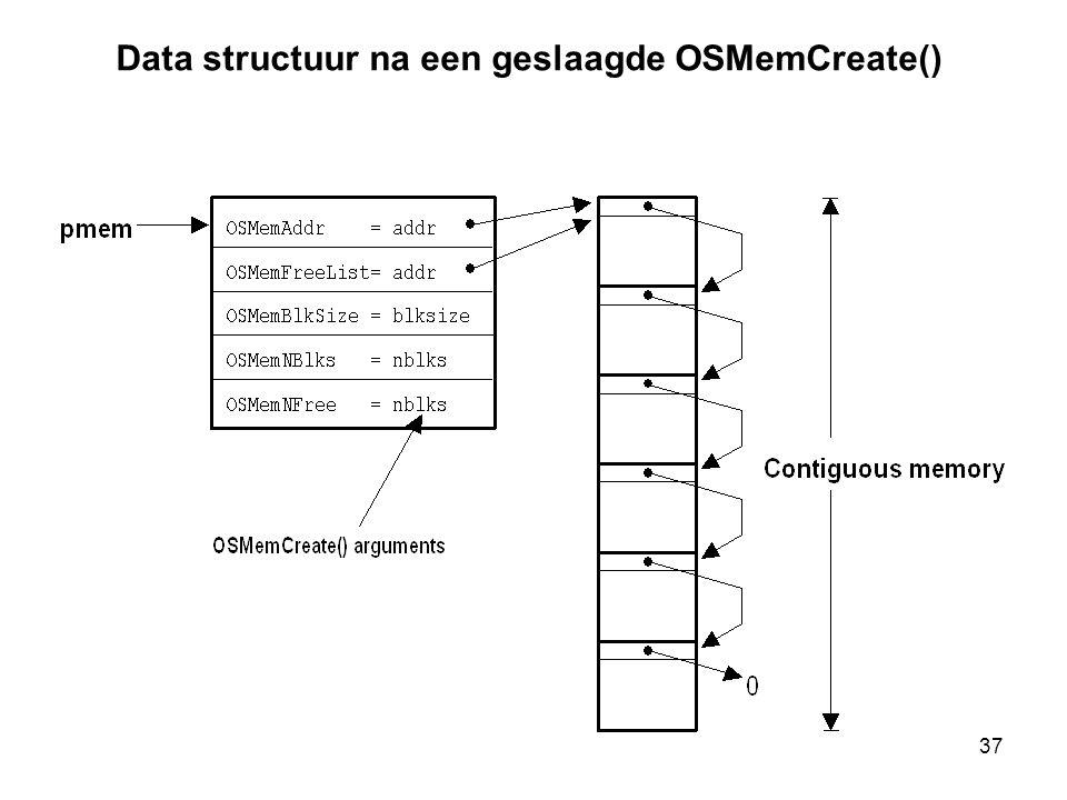 37 Data structuur na een geslaagde OSMemCreate()