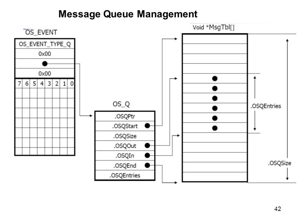 42 Message Queue Management