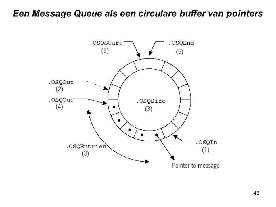 43 Een Message Queue als een circulare buffer van pointers