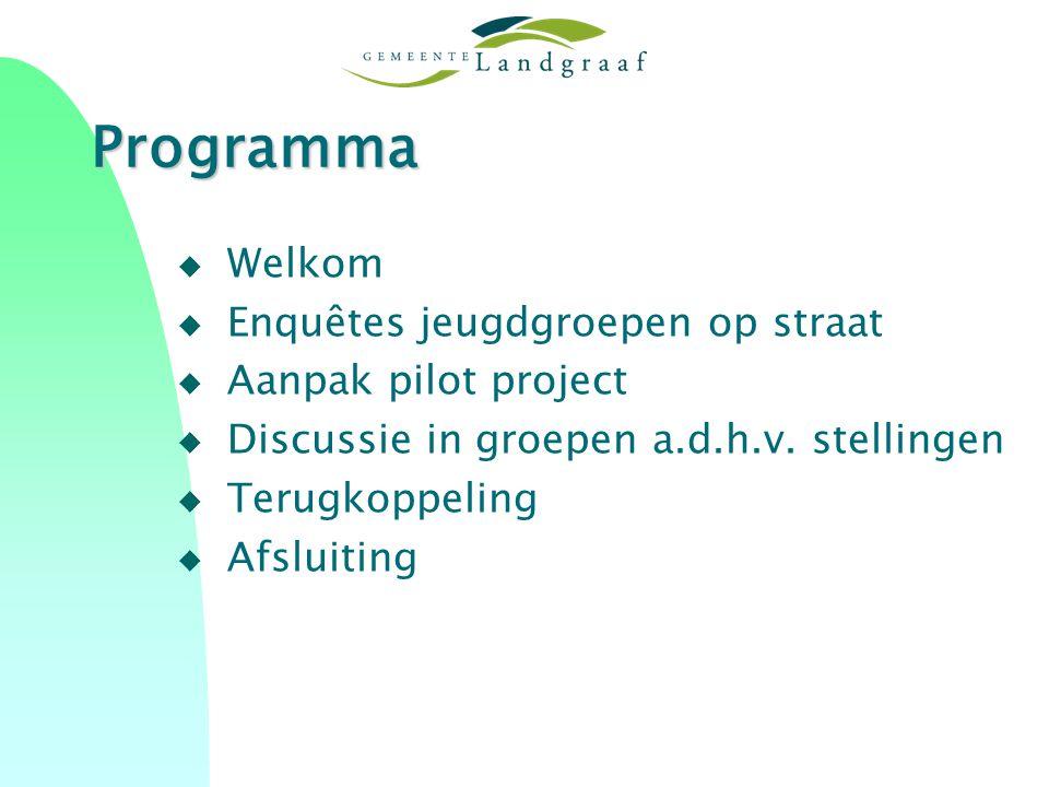 Programma u Welkom u Enquêtes jeugdgroepen op straat u Aanpak pilot project u Discussie in groepen a.d.h.v.