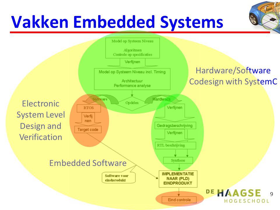 10 Toetsing Minor 3 vakken + 1 project resultaten met CP gewogen gemiddeld min 5.5 HM-ES-th1 en HM-ES-pr1 (3 CP) Hardware/Software Codesign with SystemC Bd Schriftelijke toets cijfer min 4.5 en practicum moet V zijn HM-ES-th2 en HM-ES-pr2 (3 CP) Electronic System Level Design and Verification Bd Essay cijfer min 4.5 en practicum moet V zijn HM-ES-th3 en HM-ES-pr3 (3 CP) Embedded Software Vi Schriftelijke toets cijfer min 4.5 en practicum moet V zijn HM-ES-pj1 (6 CP) Project Embedded Systems Uitgebreide toets