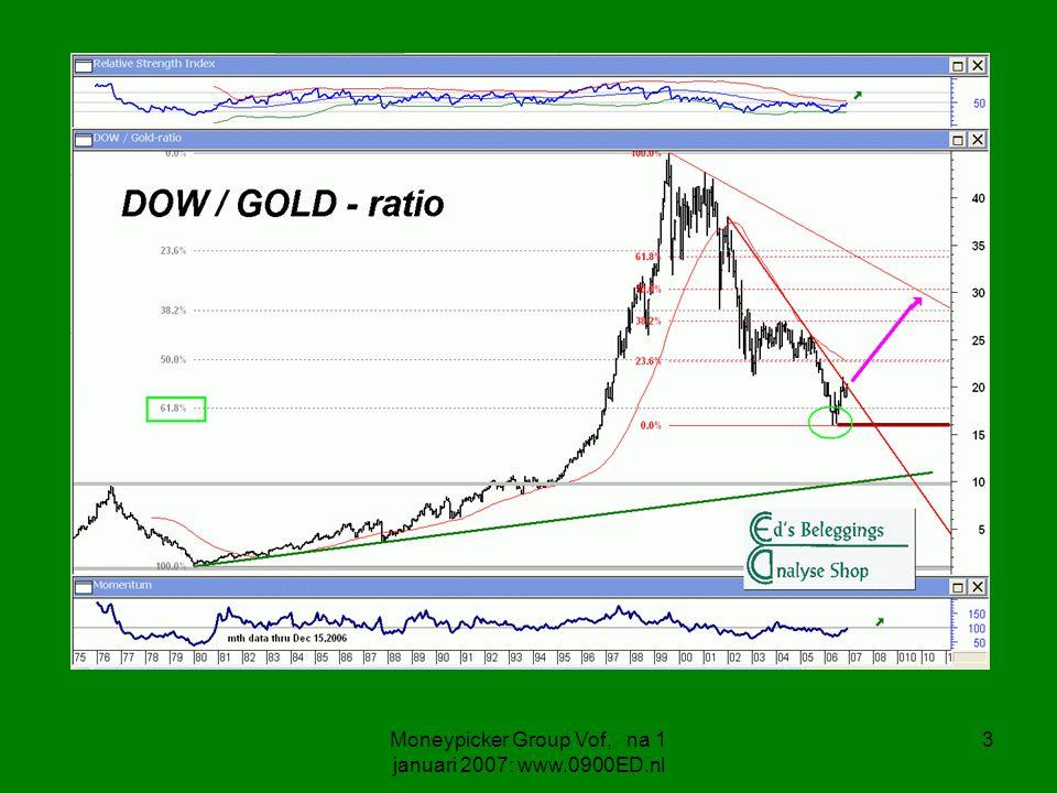 4 DOW / Gold ratio Op ca.