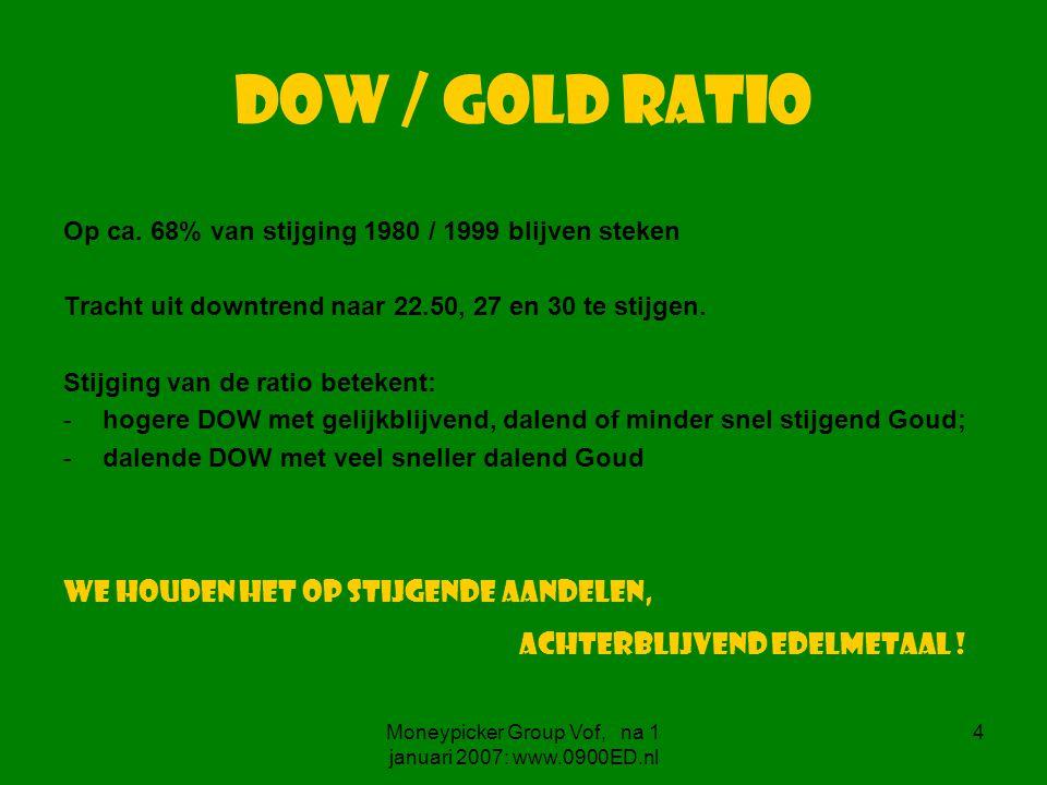 Moneypicker Group Vof, na 1 januari 2007: www.0900ED.nl 15 DX - index De historie herhaalt zich niet identiek, maar vertoont grote gelijkenis, zie ….