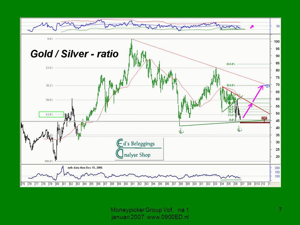 8 Gold / Silver ratio Indien Goud even piekte .Dan is de vraag wat Zilver deed .