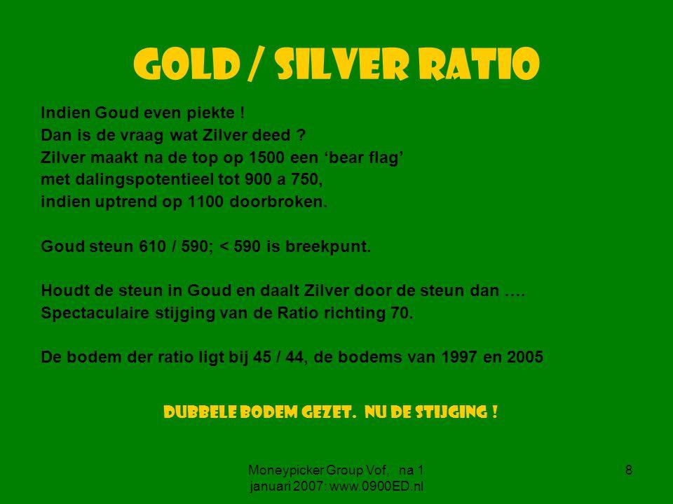 8 Gold / Silver ratio Indien Goud even piekte . Dan is de vraag wat Zilver deed .