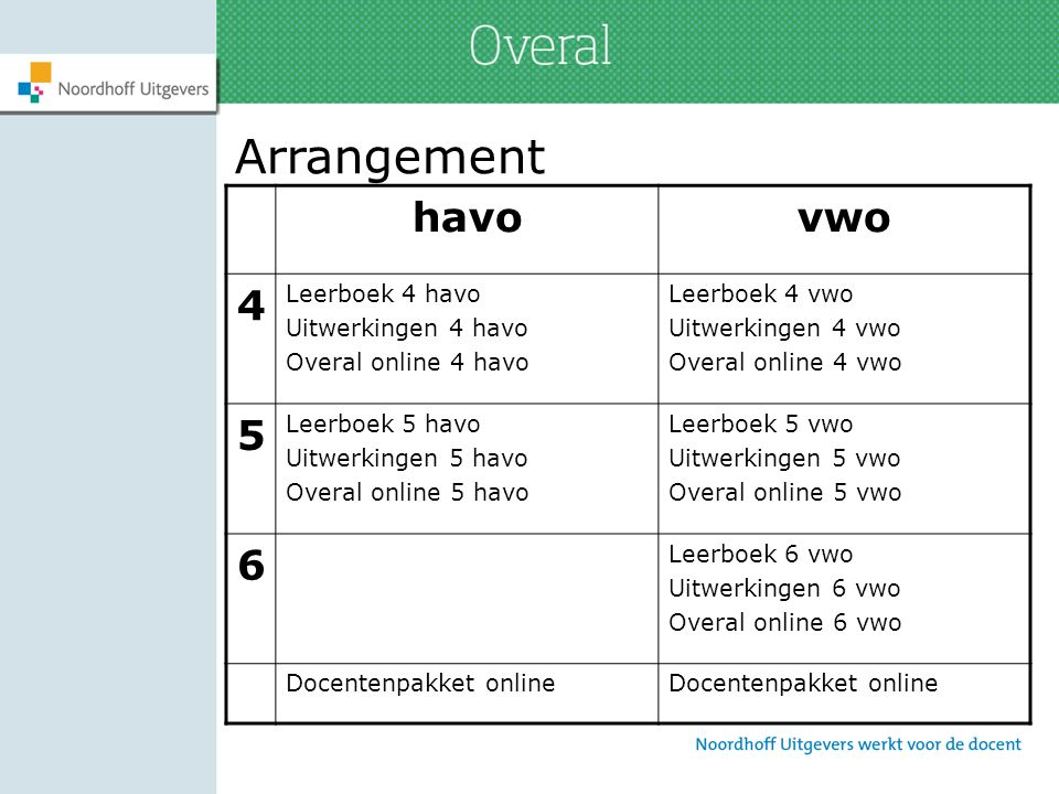 ICT: alles direct bij de hand Leerling-ICT = Overal online Docentenmateriaal = Docentenpakket online Beide in 1 geïntegreerde online omgeving, te bereiken via www.overal.noordhoff.nlwww.overal.noordhoff.nl