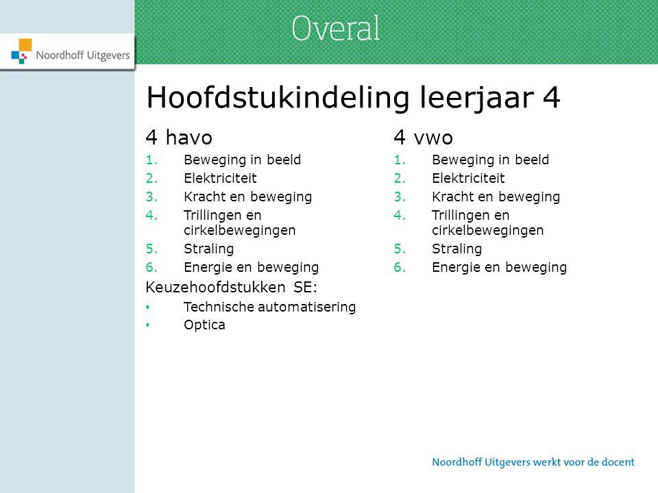 Docentenpakket online Toegang tot alle leerling-ICT Presentatieweergave leerboeken en leerling-ICT Plannings- en leerlingvolgsysteem Eigen materiaal toevoegen Overal community: materiaal delen met collega's Handleidingen Pdf's van SE-keuzehoofdstukken Module Onderzoeken, module Ontwerpen en Module Modelleren (vwo) Per hoofdstuk: – Experimenten en onderzoeks- en ontwerpopdrachten in Word – Toetsen – Uitwerkingen