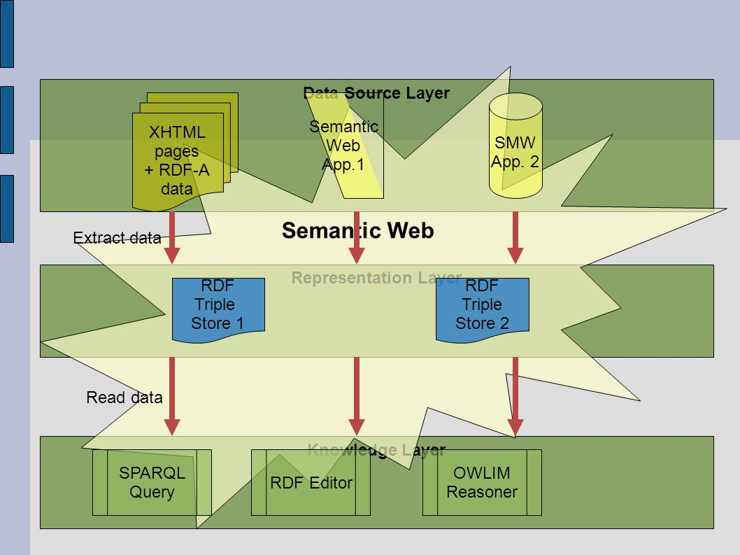 Knowledge Layer Representation Layer Data Source Layer Semantic Web App.1 SMW App.