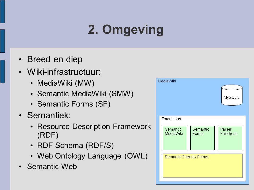 2. Omgeving Breed en diep Wiki-infrastructuur: MediaWiki (MW) Semantic MediaWiki (SMW) Semantic Forms (SF) Semantiek: Resource Description Framework (