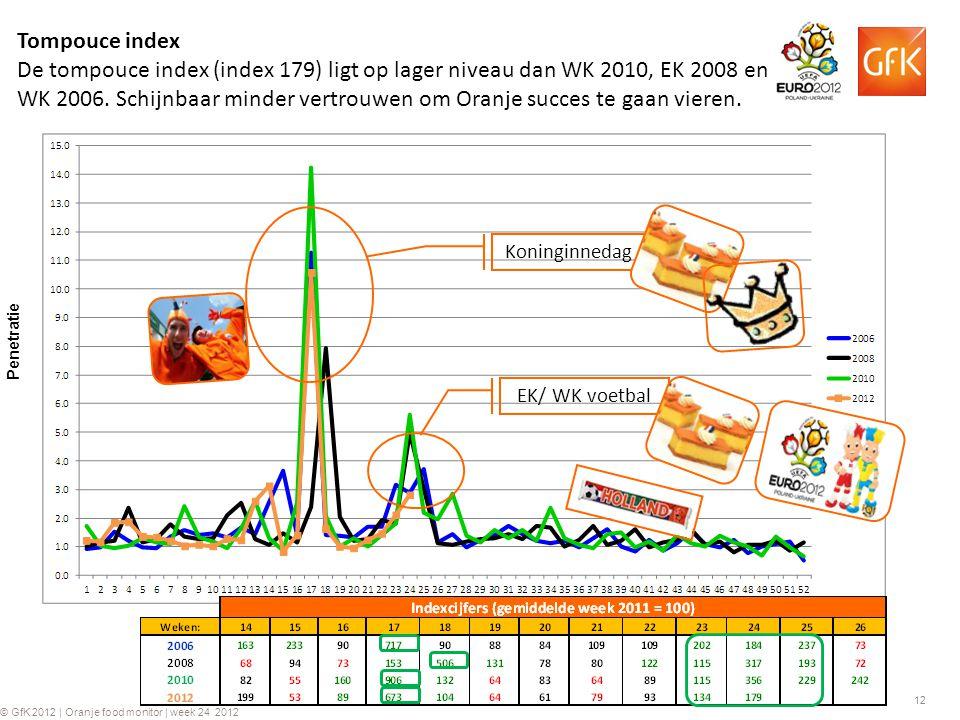 12 © GfK 2012 | Oranje food monitor | week 24 2012 Tompouce index De tompouce index (index 179) ligt op lager niveau dan WK 2010, EK 2008 en WK 2006.