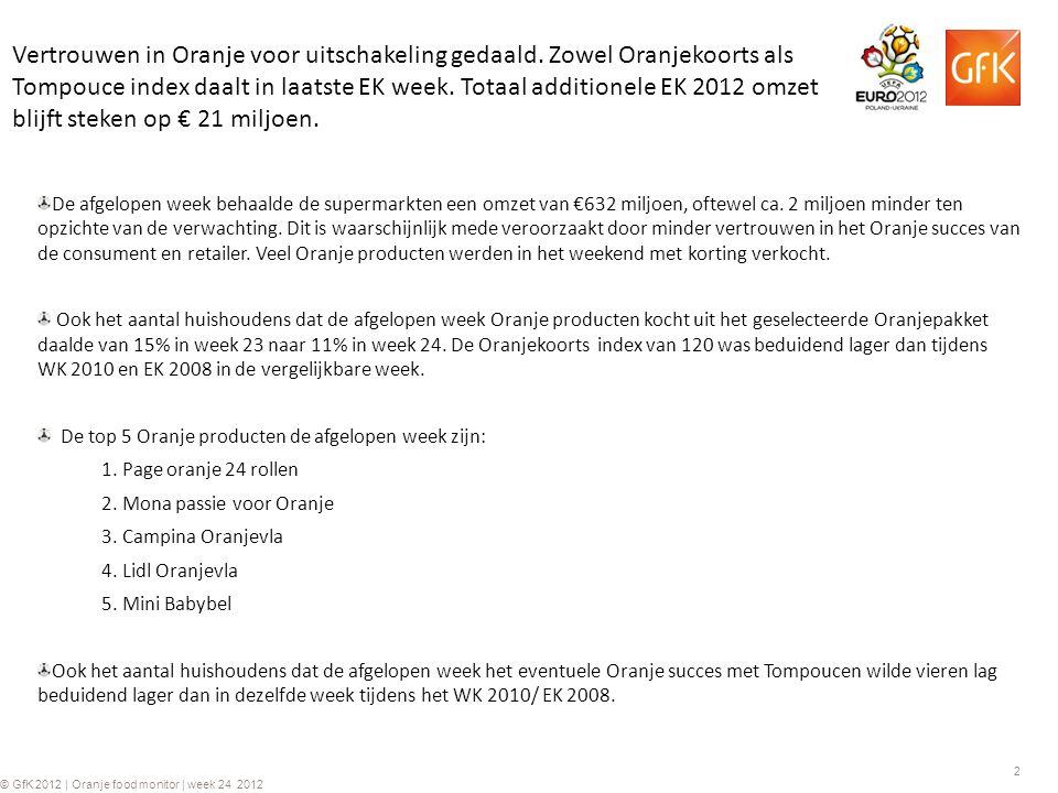 2 © GfK 2012 | Oranje food monitor | week 24 2012 Vertrouwen in Oranje voor uitschakeling gedaald.