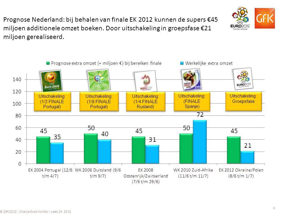 6 © GfK 2012 | Oranje food monitor | week 24 2012 Prognose Nederland: bij behalen van finale EK 2012 kunnen de supers €45 miljoen additionele omzet boeken.