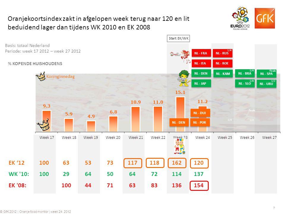 7 © GfK 2012 | Oranje food monitor | week 24 2012 Basis: totaal Nederland Periode: week 17 2012 – week 27 2012 % KOPENDE HUISHOUDENS NL - JAP NL - DEN NL - KAM Koninginnedag Oranjekoortsindex zakt in afgelopen week terug naar 120 en lit beduidend lager dan tijdens WK 2010 en EK 2008 EK '12100635373117118162120 WK 10:1002964506472114137 EK 08:10044716383136154 NL - ITA NL - FRA NL - ROE NL - RUS 1/4 NL - SLO 1/8 NL - BRA 1/4 NL - URU 1/2 NL - SPA Finale NL - DEN NL - DUI NL - POR 1/4 1/2 Finale Start EK/WK