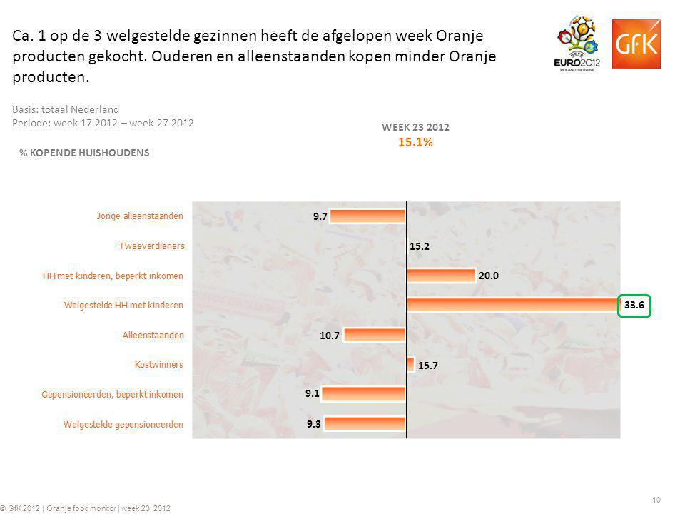10 © GfK 2012 | Oranje food monitor | week 23 2012 % KOPENDE HUISHOUDENS WEEK 23 2012 15.1% 20.0 10.7 15.7 9.1 9.3 15.2 9.7 Basis: totaal Nederland Periode: week 17 2012 – week 27 2012 Ca.
