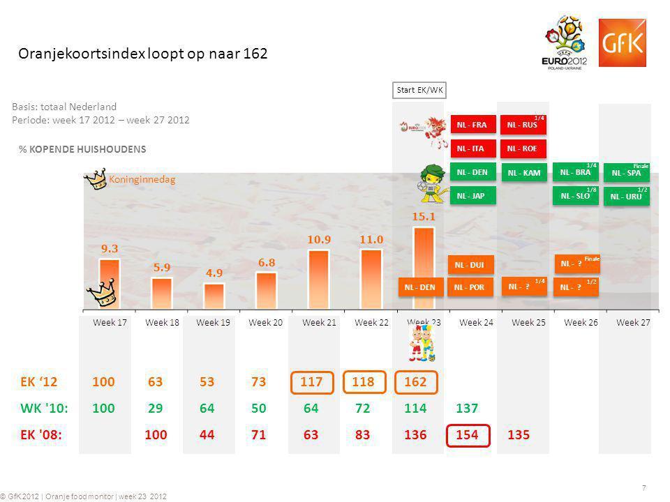 7 © GfK 2012 | Oranje food monitor | week 23 2012 Basis: totaal Nederland Periode: week 17 2012 – week 27 2012 % KOPENDE HUISHOUDENS NL - JAP NL - DEN NL - KAM Koninginnedag Oranjekoortsindex loopt op naar 162 EK '12100635373117118162 WK 10:1002964506472114137 EK 08:10044716383136154135 NL - ITA NL - FRA NL - ROE NL - RUS 1/4 NL - SLO 1/8 NL - BRA 1/4 NL - URU 1/2 NL - SPA Finale NL - DEN NL - DUI NL - POR NL - .
