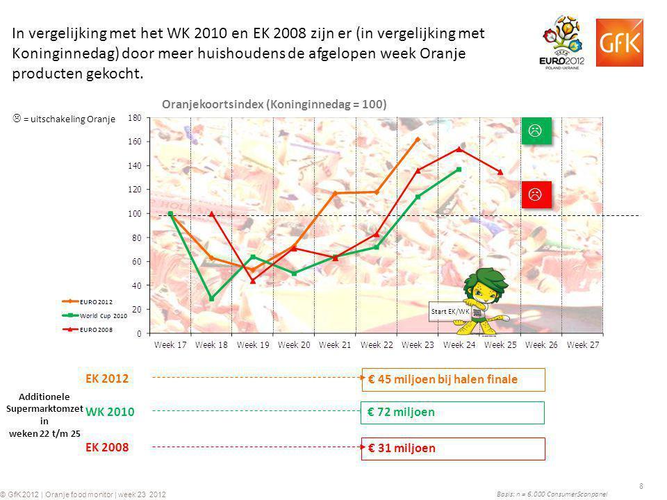 8 © GfK 2012 | Oranje food monitor | week 23 2012 Basis: n = 6.000 ConsumerScanpanel Additionele Supermarktomzet in weken 22 t/m 25 EK 2008 Oranjekoor