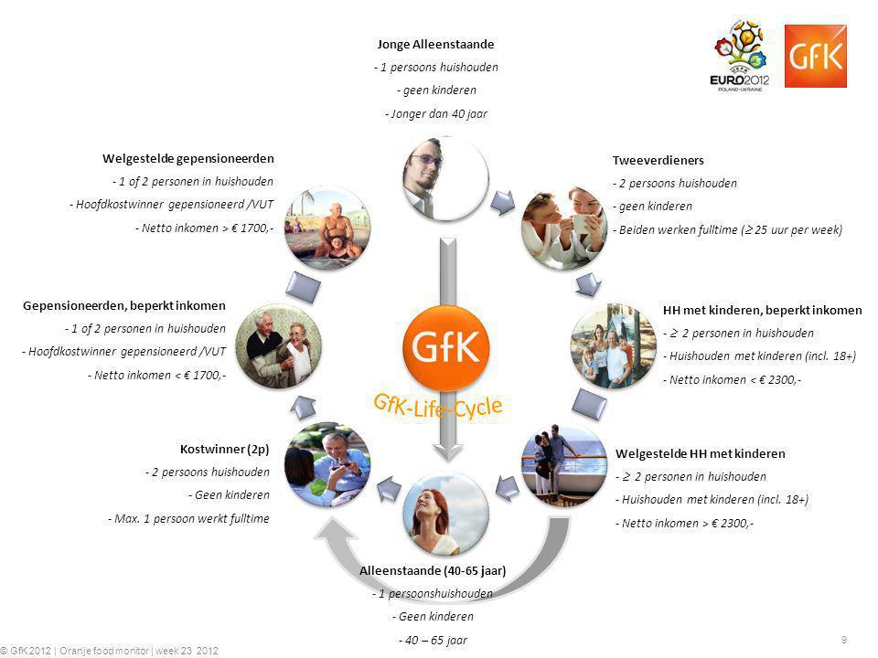 9 © GfK 2012 | Oranje food monitor | week 23 2012 Jonge Alleenstaande - 1 persoons huishouden - geen kinderen - Jonger dan 40 jaar Tweeverdieners - 2