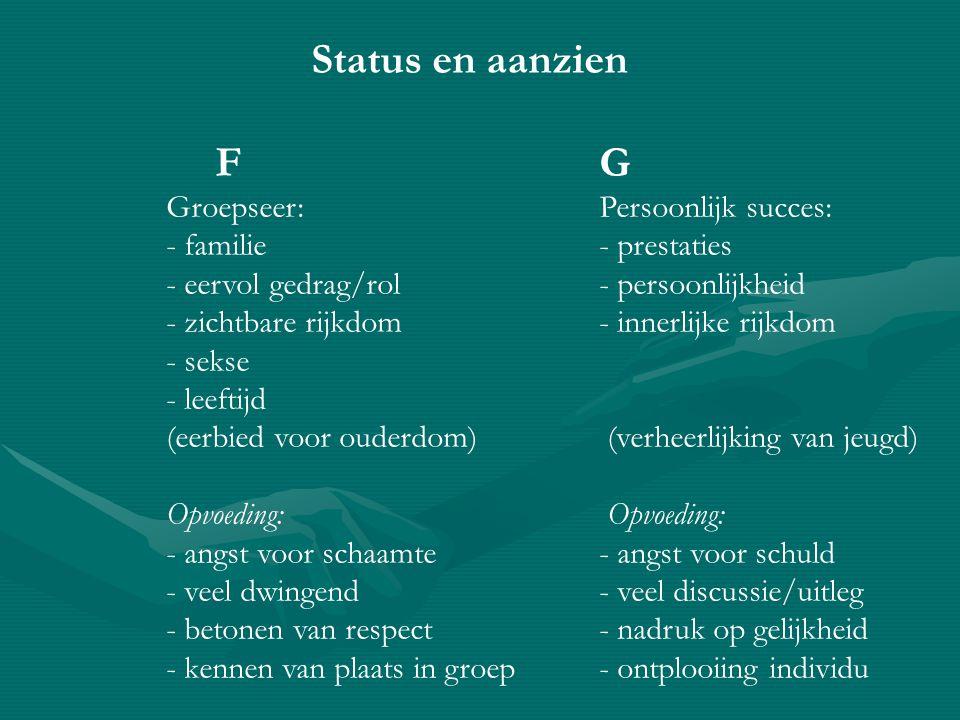 Status en aanzien FG Groepseer: Persoonlijk succes: - familie - prestaties - eervol gedrag/rol- persoonlijkheid - zichtbare rijkdom - innerlijke rijkd
