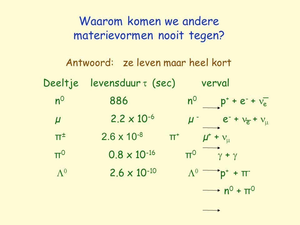 Waarom komen we andere materievormen nooit tegen? Antwoord: ze leven maar heel kort Deeltje levensduur  (sec) verval n 0 886 n 0 p + + e - + e µ 2.