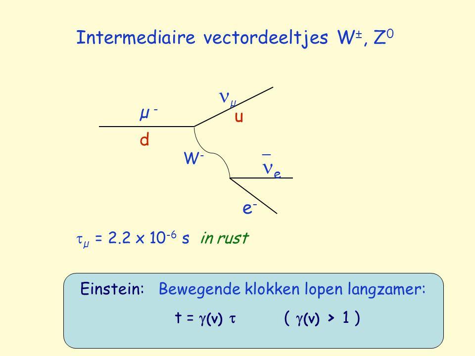 Intermediaire vectordeeltjes W ±, Z 0 µ - µ W-W- e e-e- _ d u  µ = 2.2 x 10 -6 s in rust Einstein: Bewegende klokken lopen langzamer: t =  (v)  ( 