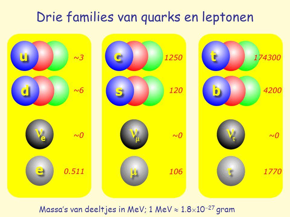Hoe worden nieuwe deeltjes ontdekt? a. kosmische straling B.v.: π, µ, s ( , K)