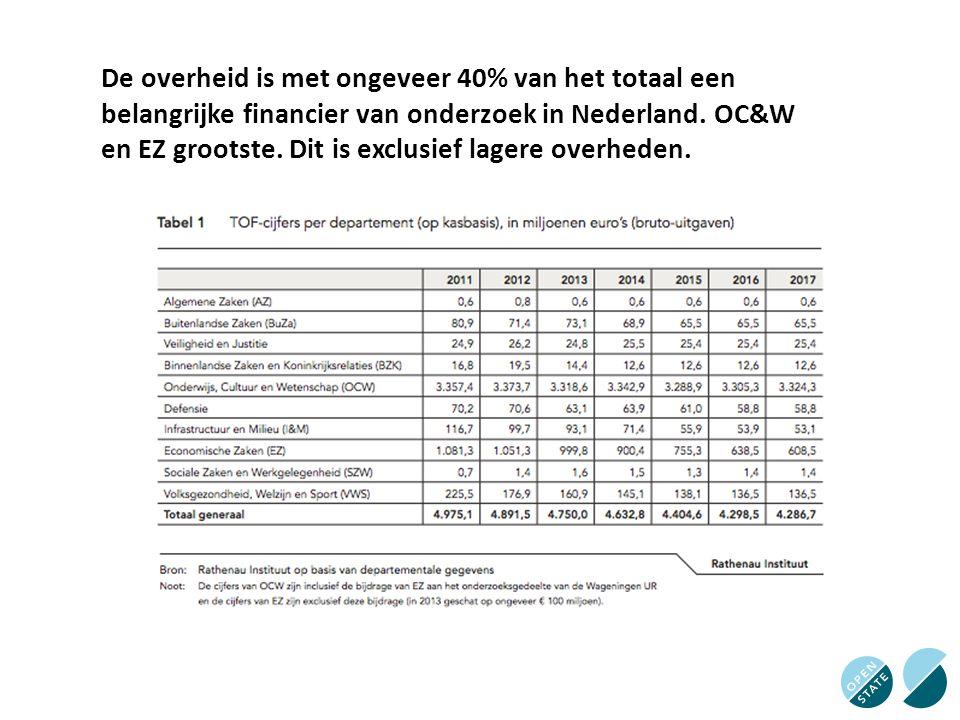 De overheid is met ongeveer 40% van het totaal een belangrijke financier van onderzoek in Nederland. OC&W en EZ grootste. Dit is exclusief lagere over