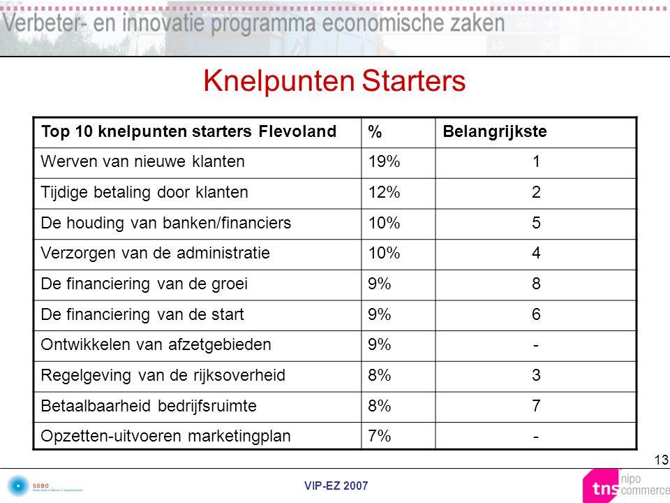VIP-EZ 2007 13 Knelpunten Starters Top 10 knelpunten starters Flevoland%Belangrijkste Werven van nieuwe klanten19%1 Tijdige betaling door klanten12%2