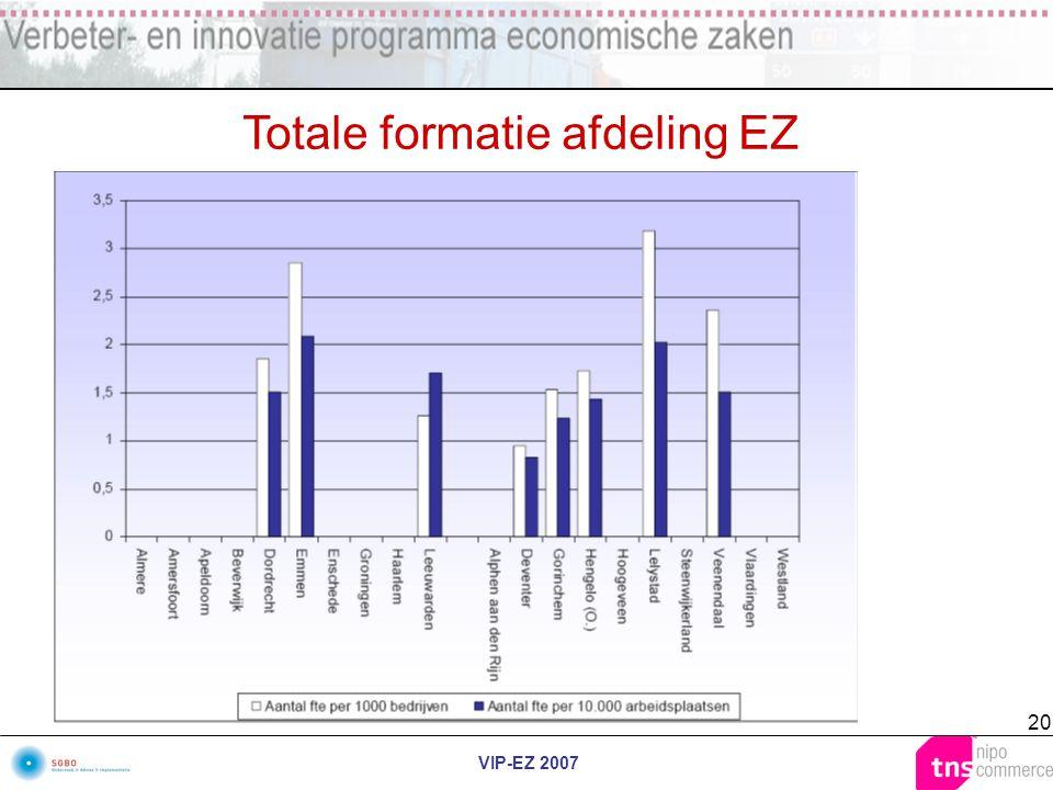 VIP-EZ 2007 20 Totale formatie afdeling EZ