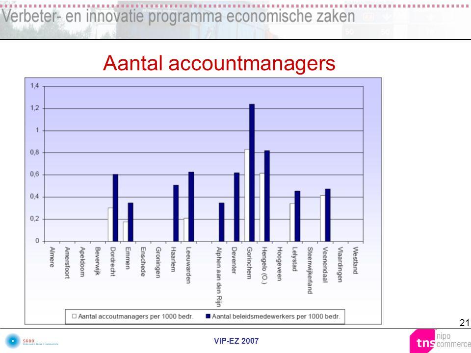 VIP-EZ 2007 21 Aantal accountmanagers