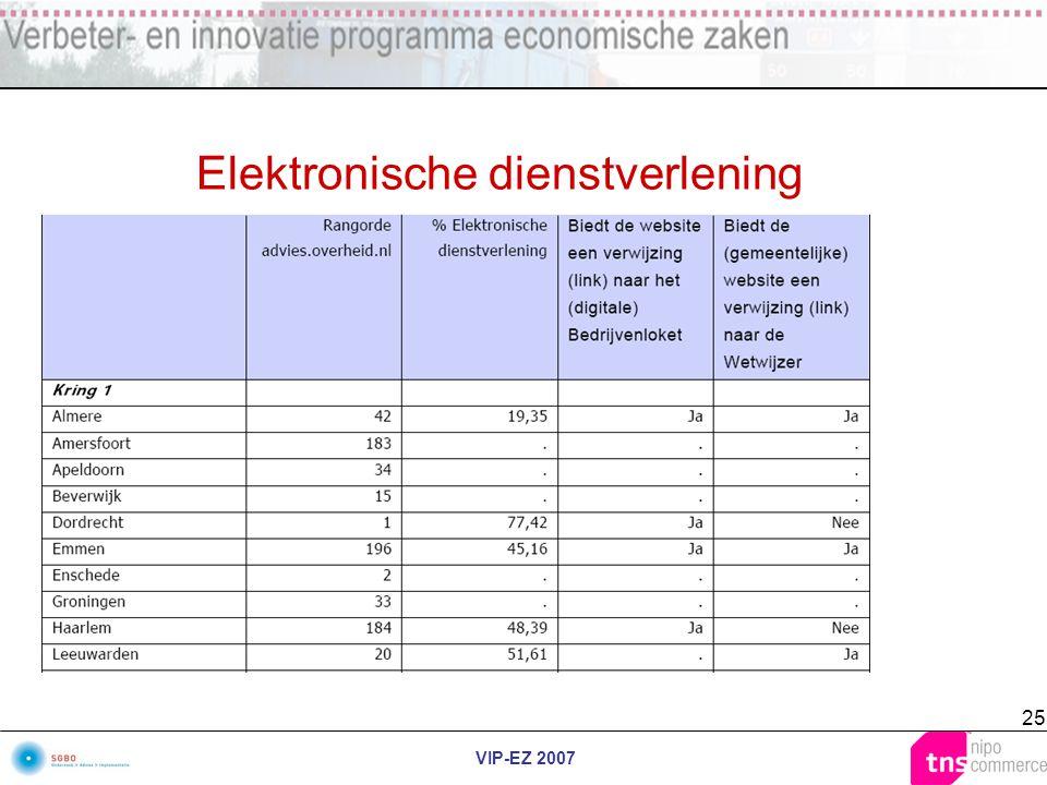 VIP-EZ 2007 25 Elektronische dienstverlening