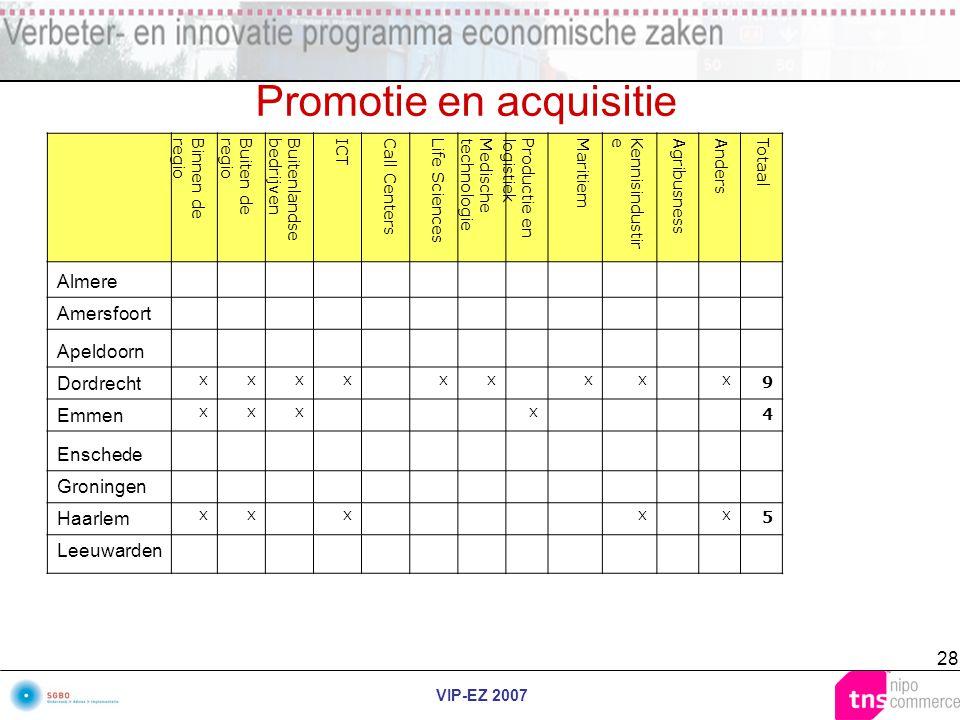 VIP-EZ 2007 28 Promotie en acquisitie Binnen deregioBuiten deregioBuitenlandsebedrijvenICTCall CentersLife SciencesMedischetechnologieProductie enlogi