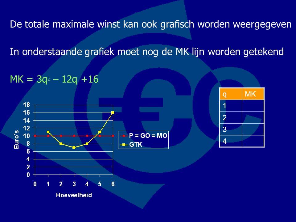 De totale maximale winst kan ook grafisch worden weergegeven qMK 1 2 3 4 In onderstaande grafiek moet nog de MK lijn worden getekend MK = 3q 2 – 12q +16