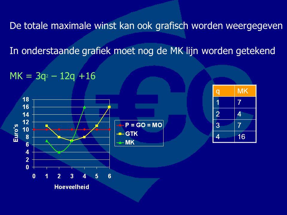 De totale maximale winst kan ook grafisch worden weergegeven qMK 17 24 37 416 In onderstaande grafiek moet nog de MK lijn worden getekend MK = 3q 2 –
