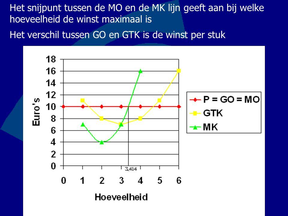 Het snijpunt tussen de MO en de MK lijn geeft aan bij welke hoeveelheid de winst maximaal is Het verschil tussen GO en GTK is de winst per stuk
