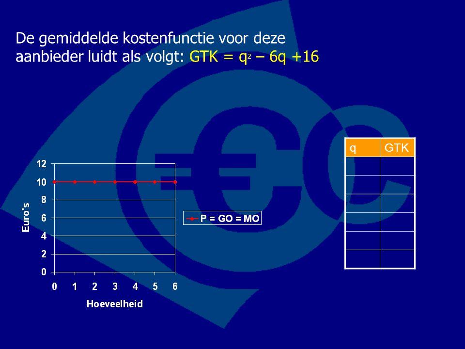 De gemiddelde kostenfunctie voor deze aanbieder luidt als volgt: GTK = q 2 – 6q +16 qGTK