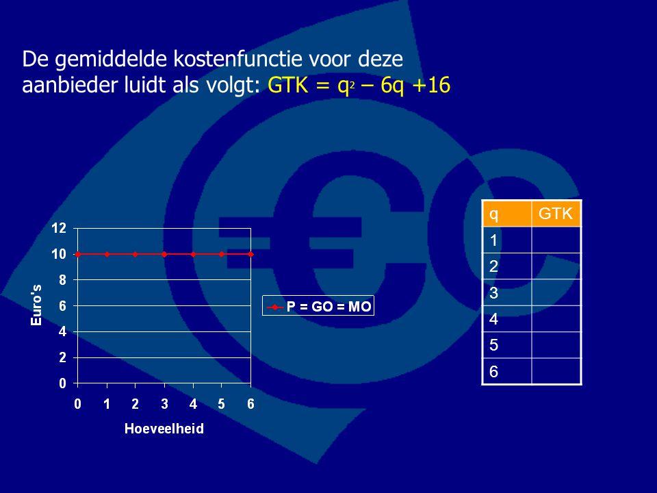 De gemiddelde kostenfunctie voor deze aanbieder luidt als volgt: GTK = q 2 – 6q +16 qGTK 1 2 3 4 5 6