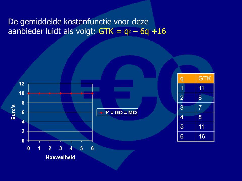 De gemiddelde kostenfunctie voor deze aanbieder luidt als volgt: GTK = q 2 – 6q +16 qGTK 111 28 37 48 5 616