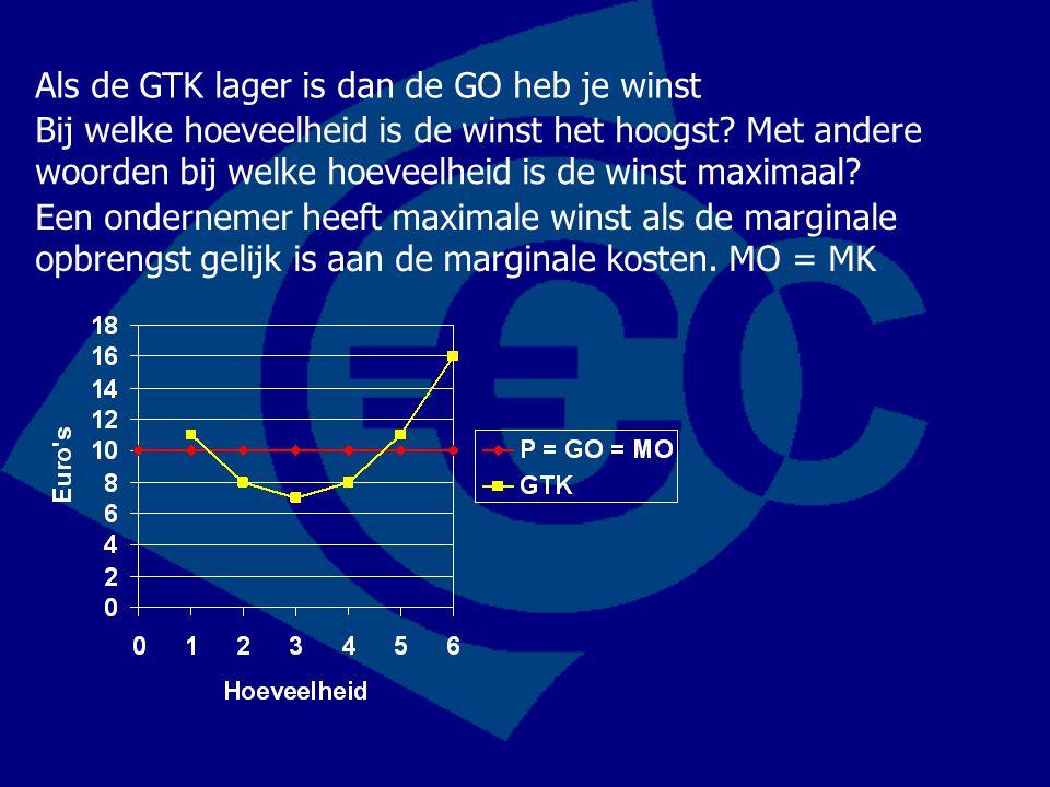 Als de GTK lager is dan de GO heb je winst Bij welke hoeveelheid is de winst het hoogst? Met andere woorden bij welke hoeveelheid is de winst maximaal